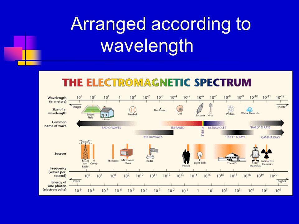 Arranged according to wavelength