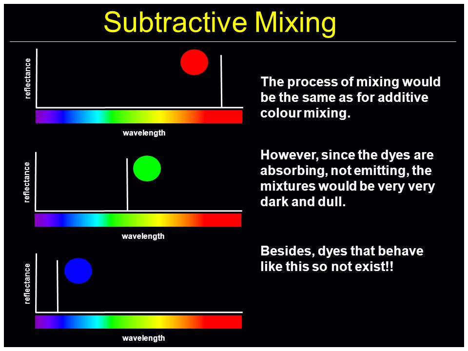 Subtractive Mixing wavelength reflectance wavelength reflectance wavelength reflectance The process of mixing would be the same as for additive colour mixing.