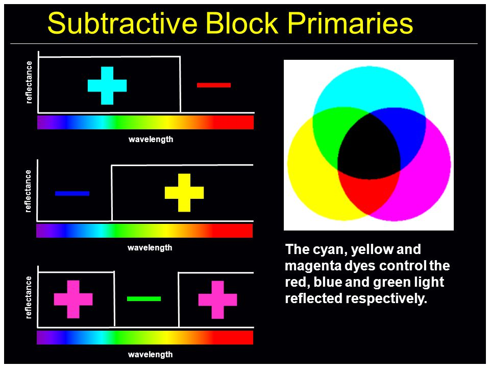 Subtractive Block Primaries wavelength reflectance wavelength reflectance wavelength reflectance The cyan, yellow and magenta dyes control the red, blue and green light reflected respectively.