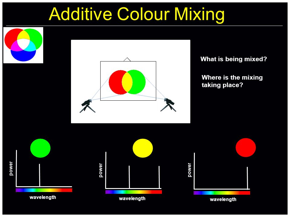 Additive Colour Mixing wavelength power wavelength power wavelength power What is being mixed.