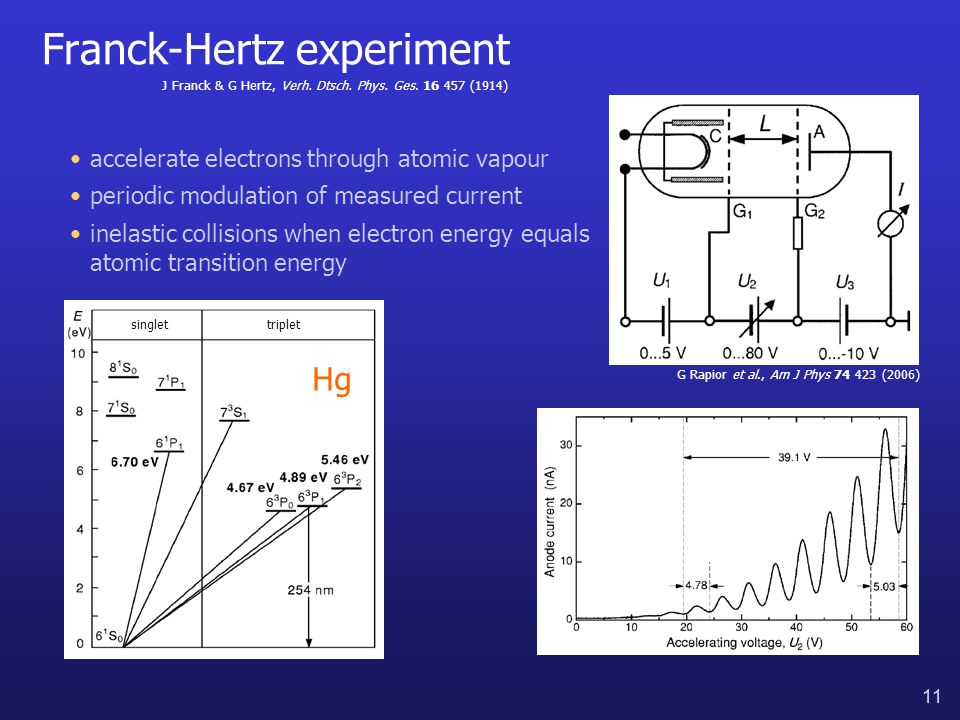 11 Franck-Hertz experiment accelerate electrons through atomic vapour periodic modulation of measured current inelastic collisions when electron energy equals atomic transition energy singlettriplet Hg G Rapior et al., Am J Phys 74 423 (2006) J Franck & G Hertz, Verh.