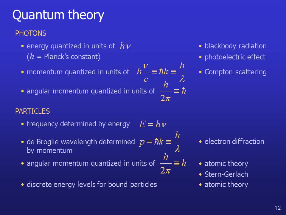 12 Quantum theory PHOTONS energy quantized in units of ( h = Planck's constant) momentum quantized in units of angular momentum quantized in units of blackbody radiation photoelectric effect Compton scattering PARTICLES frequency determined by energy de Broglie wavelength determined by momentum electron diffraction angular momentum quantized in units of atomic theory discrete energy levels for bound particlesatomic theory Stern-Gerlach