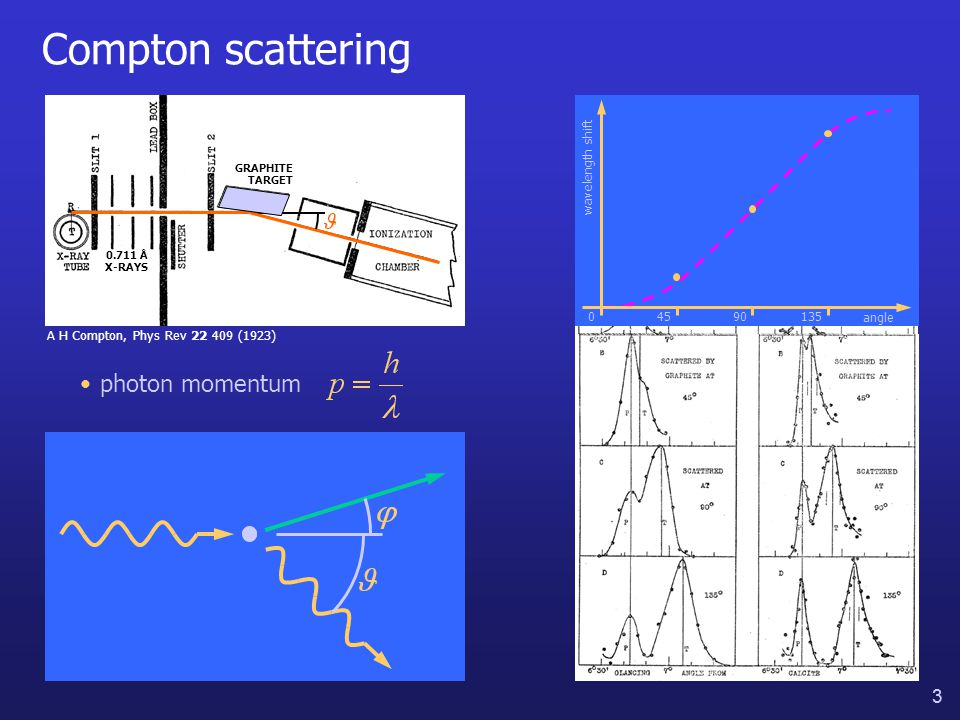 14 Diffracting molecules S Gerlich et al, Nature Physics 3 711 (2007) MOLECULE DIFFRACTION molecules behave like waves molecule wavelength molecular wavefunction
