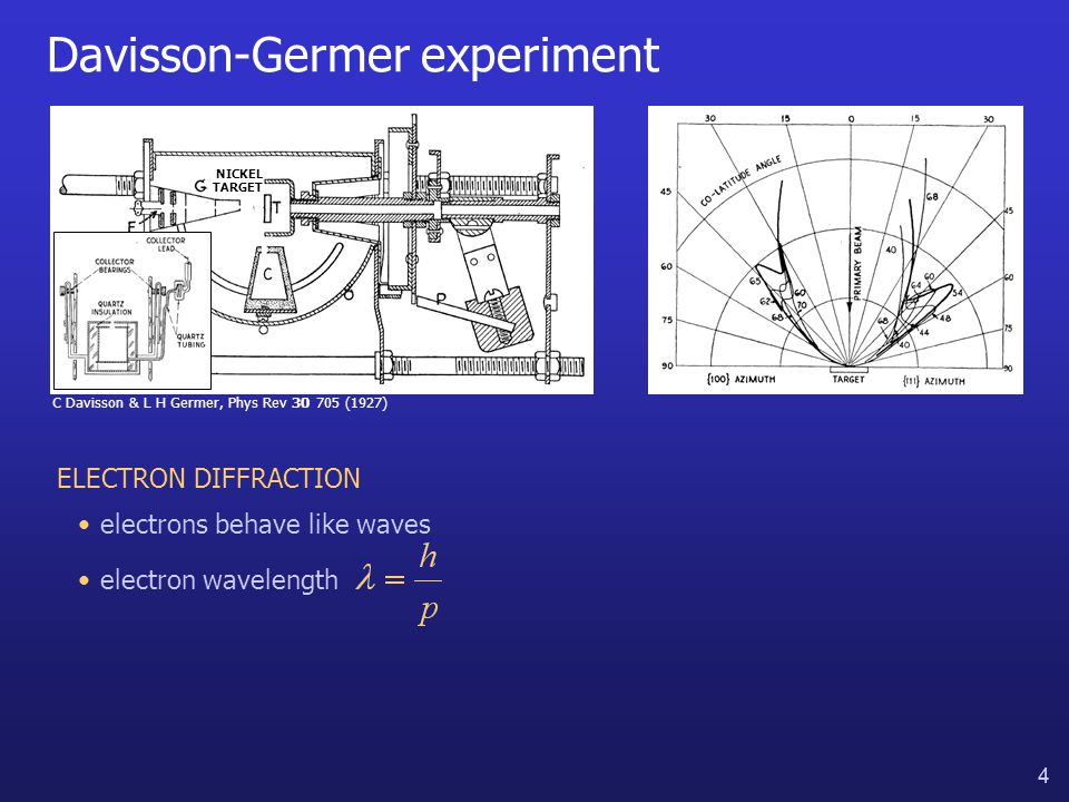 4 4 Davisson-Germer experiment C Davisson & L H Germer, Phys Rev 30 705 (1927) NICKEL TARGET ELECTRON DIFFRACTION electrons behave like waves electron wavelength