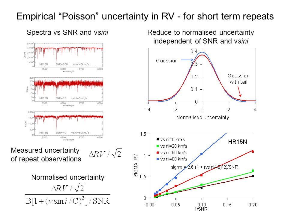 Normalised uncertainty Measured uncertainty of repeat observations Spectra vs SNR and vsiniReduce to normalised uncertainty independent of SNR and vsini Empirical Poisson uncertainty in RV - for short term repeats