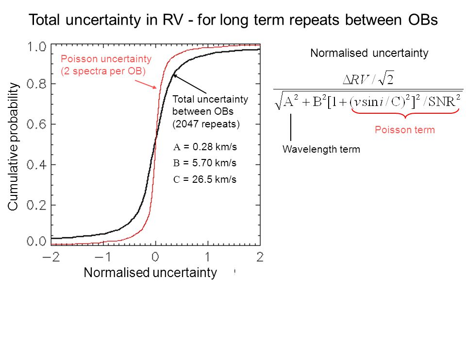Total uncertainty in RV - for long term repeats between OBs Normalised uncertainty Wavelength term Poisson term Poisson uncertainty (2 spectra per OB) Cumulative probability Normalised uncertainty Total uncertainty between OBs (2047 repeats) A = 0.28 km/s B = 5.70 km/s C = 26.5 km/s