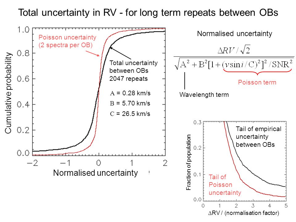 Total uncertainty in RV - for long term repeats between OBs Normalised uncertainty Wavelength term Poisson term Poisson uncertainty (2 spectra per OB) Cumulative probability Normalised uncertainty Total uncertainty between OBs 2047 repeats A = 0.28 km/s B = 5.70 km/s C = 26.5 km/s  RV / (normalisation factor) Fraction of population Tail of empirical uncertainty between OBs Tail of Poisson uncertainty
