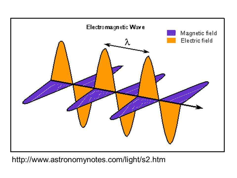 http://www.astronomynotes.com/light/s2.htm