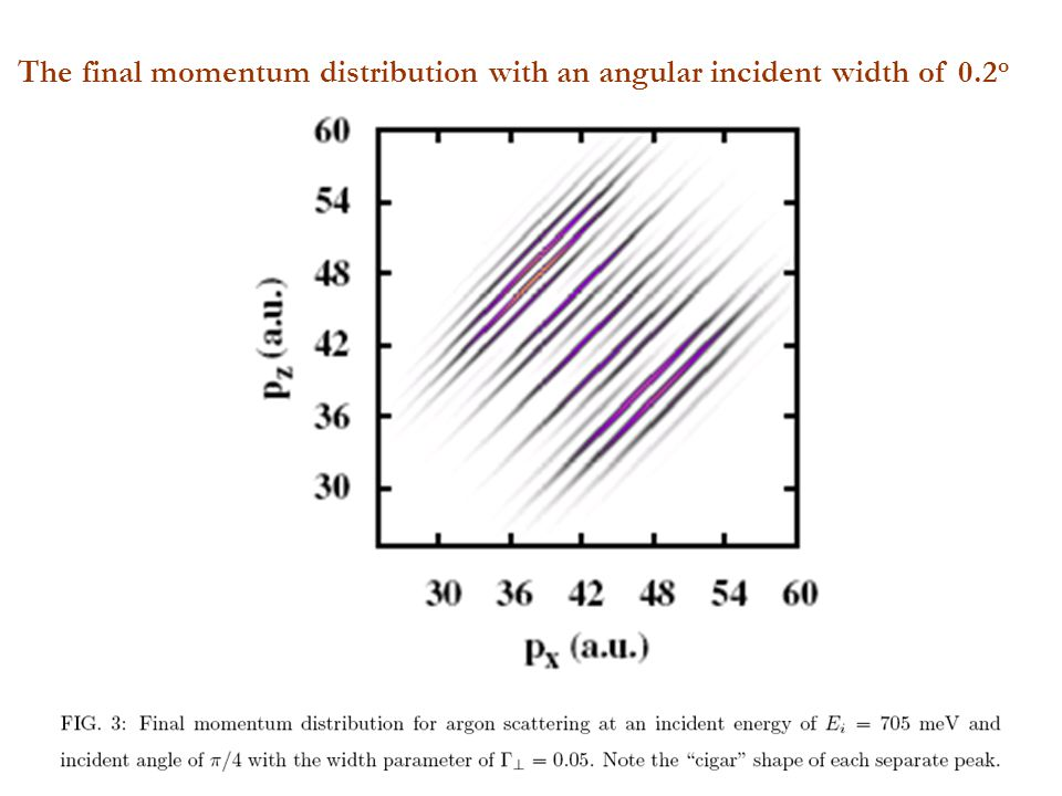 The final momentum distribution with an angular incident width of 0.2 o