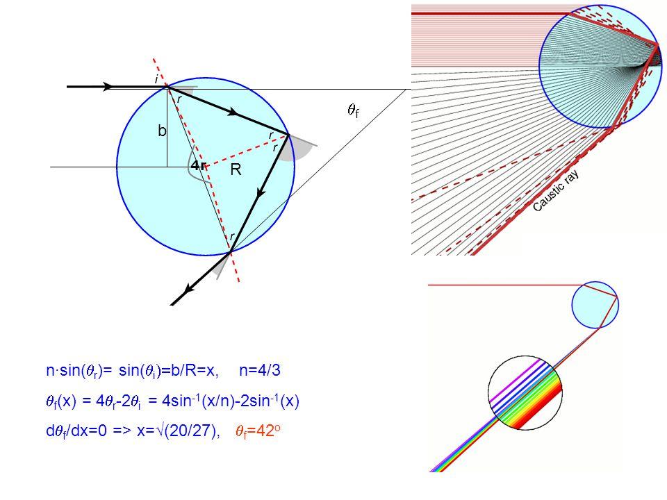 ff b n·sin(  r )= sin(  i  b/R=x, n=4/3  f (x) = 4  r -2  i  = 4sin -1 (x/n)-2sin -1 (x) d  f /dx=0 => x=√(20/27),  f =42 o R 4r