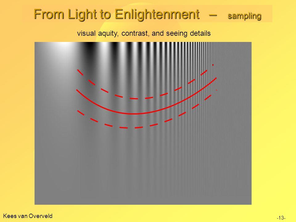 Kees van Overveld -13- visual aquity, contrast, and seeing details From Light to Enlightenment – sampling