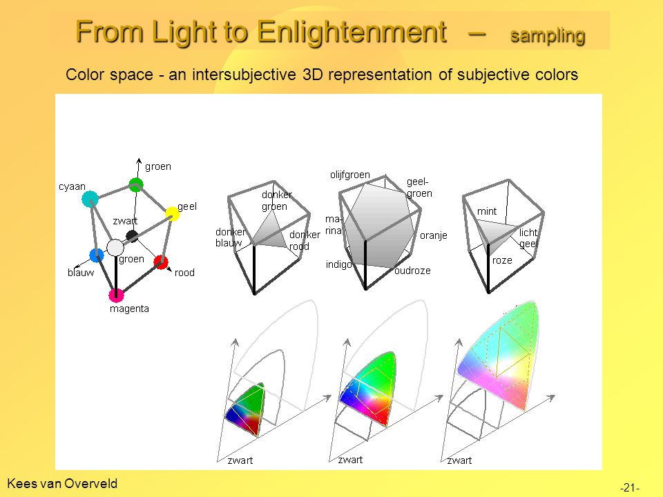 Kees van Overveld Color space - an intersubjective 3D representation of subjective colors -21- From Light to Enlightenment – sampling