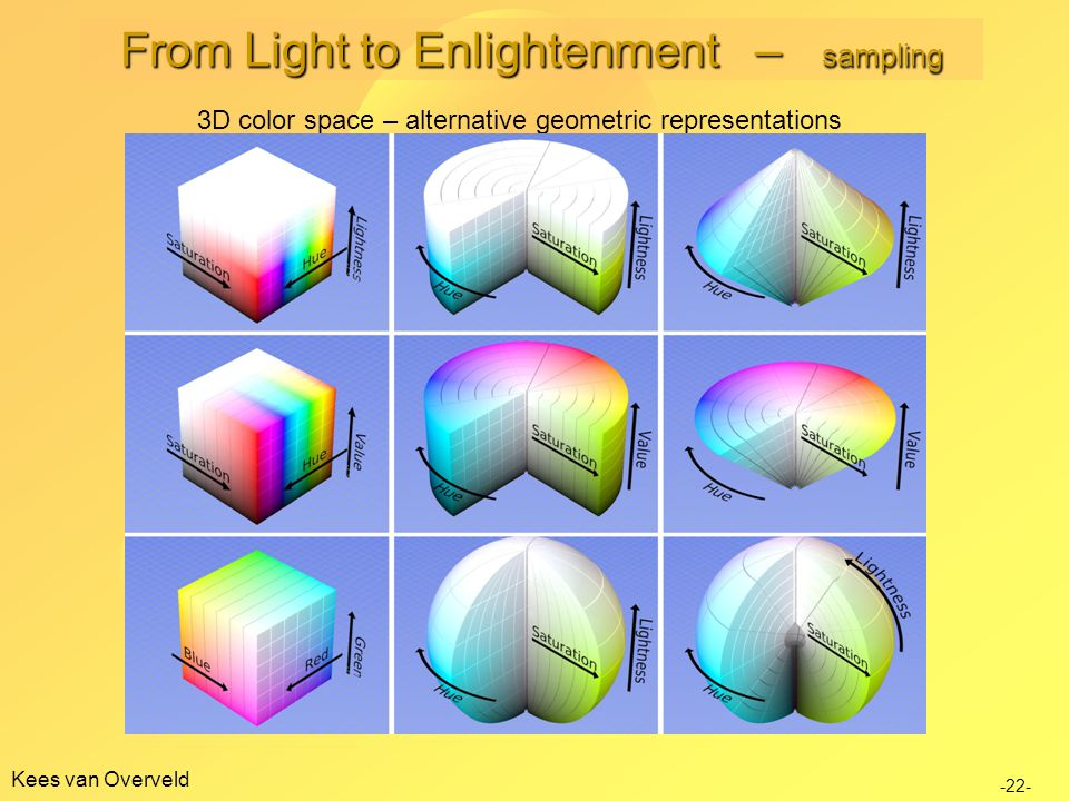 Kees van Overveld 3D color space – alternative geometric representations -22- From Light to Enlightenment – sampling