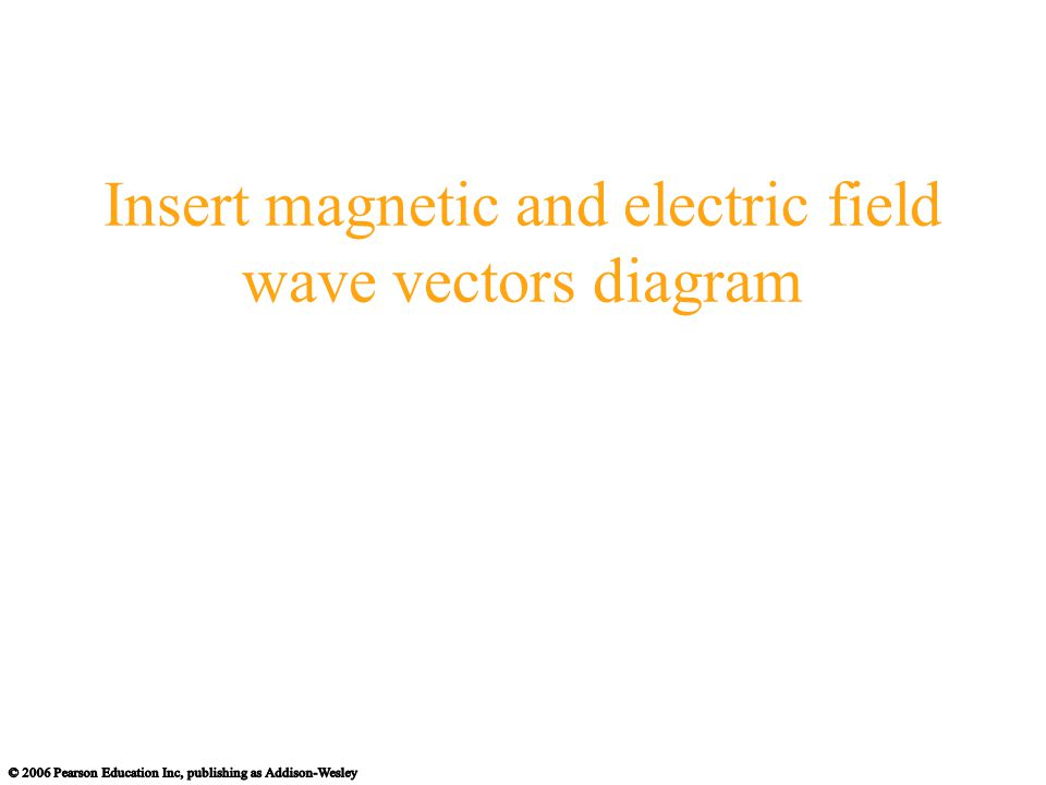Insert magnetic and electric field wave vectors diagram