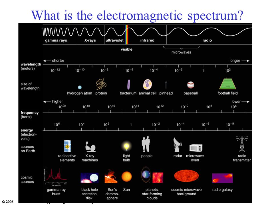 What is the electromagnetic spectrum?