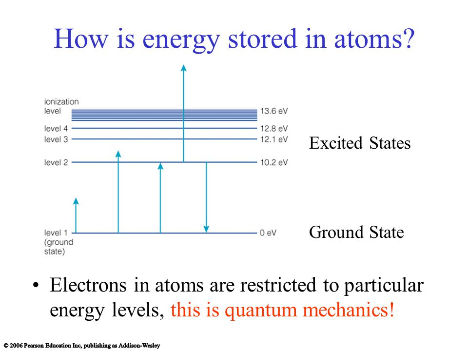 How is energy stored in atoms.