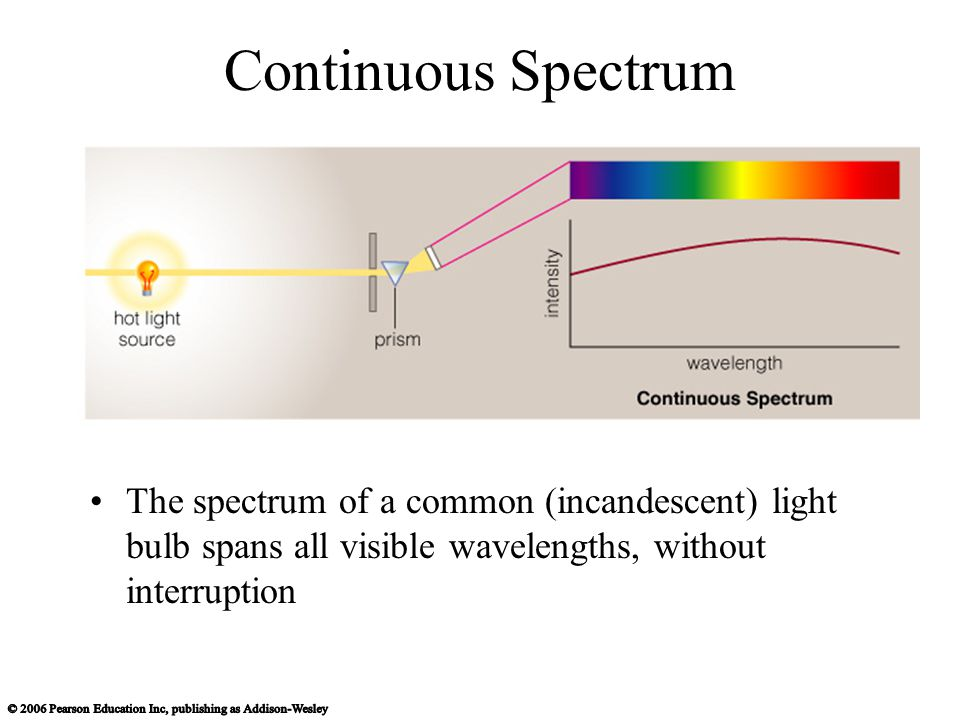 Continuous Spectrum The spectrum of a common (incandescent) light bulb spans all visible wavelengths, without interruption