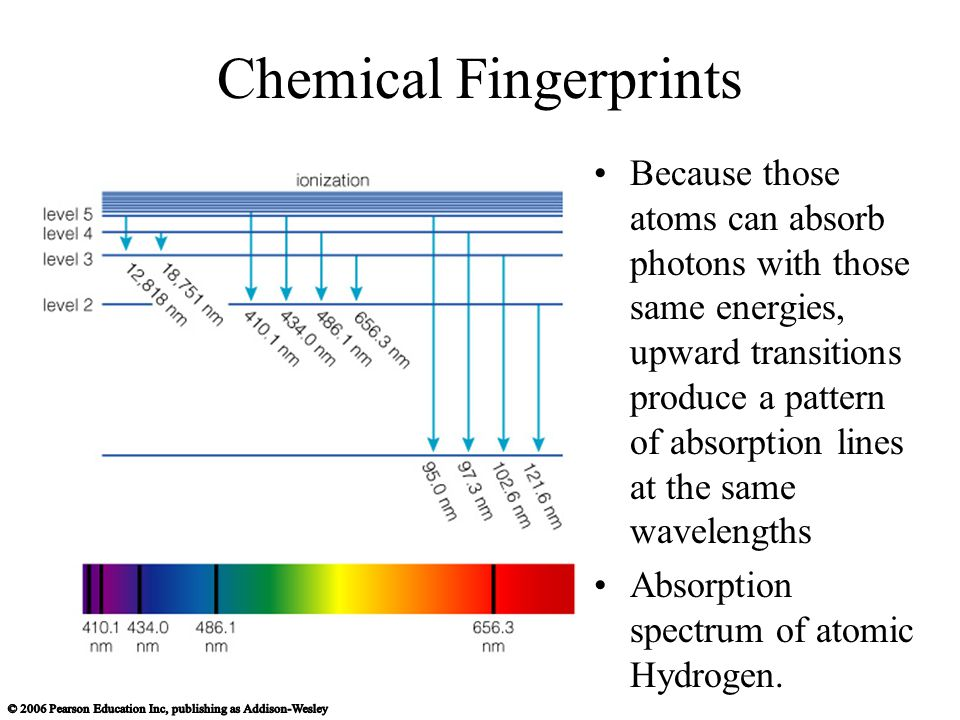 Chemical Fingerprints Because those atoms can absorb photons with those same energies, upward transitions produce a pattern of absorption lines at the same wavelengths Absorption spectrum of atomic Hydrogen.