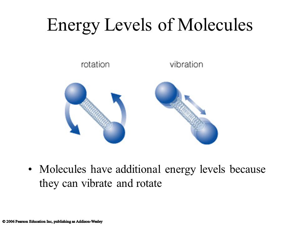 Energy Levels of Molecules Molecules have additional energy levels because they can vibrate and rotate