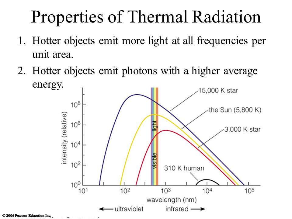 Properties of Thermal Radiation 1.Hotter objects emit more light at all frequencies per unit area.