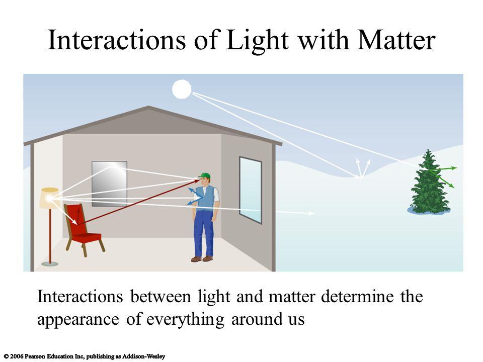 How do we interpret an actual spectrum.