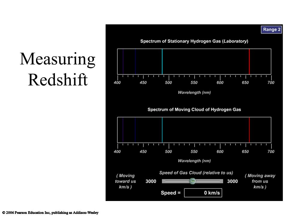 Measuring Redshift