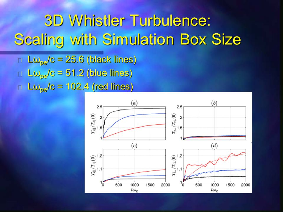 3D Whistler Turbulence: Scaling with Simulation Box Size n Lω pe /c = 25.6 (black lines) n Lω pe /c = 51.2 (blue lines) n Lω pe /c = 102.4 (red lines)