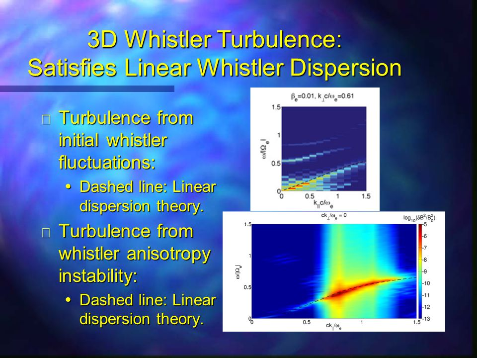 3D Whistler Turbulence: Satisfies Linear Whistler Dispersion n Turbulence from initial whistler fluctuations:  Dashed line: Linear dispersion theory.