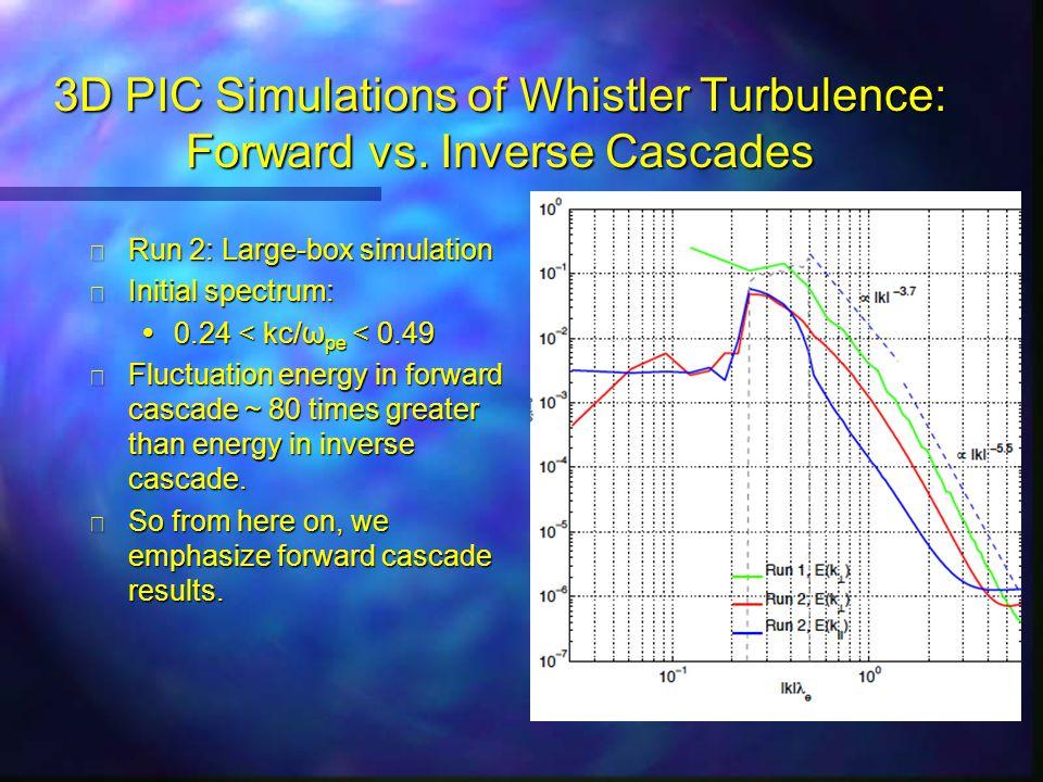 3D PIC Simulations of Whistler Turbulence: Forward vs.