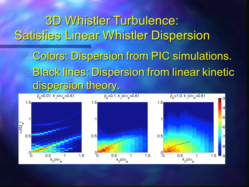 Whistler Anisotropy Instability: Spectral Evolution Early times: Short-wavelength whistler instability grows at kc/ω pe ~ 1 with k  << k || Later times: Inverse cascade to long wavelengths and k  >> k || Forward cascade to very short wavelengths and k  << k ||.
