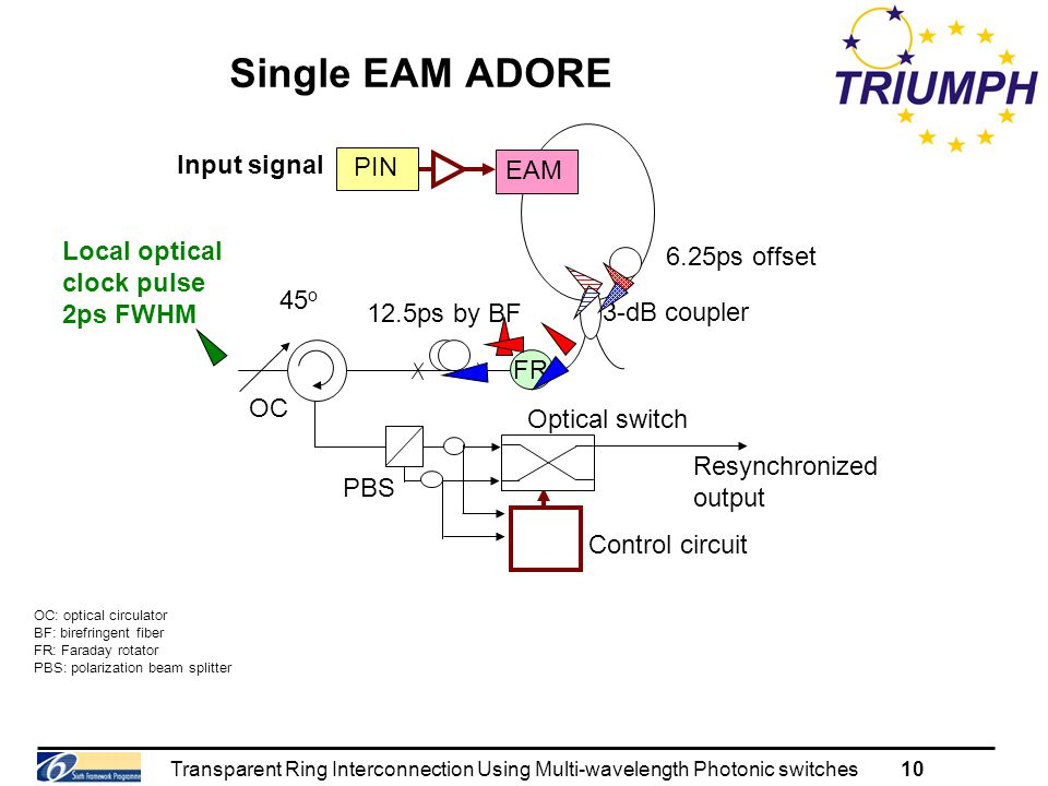 Transparent Ring Interconnection Using Multi-wavelength Photonic switches10 Single EAM ADORE OC: optical circulator BF: birefringent fiber FR: Faraday rotator PBS: polarization beam splitter 6.25ps offset 12.5ps by BF 45 o OC 3-dB coupler PIN EAM Control circuit Resynchronized output PBS FR Input signal Local optical clock pulse 2ps FWHM Optical switch