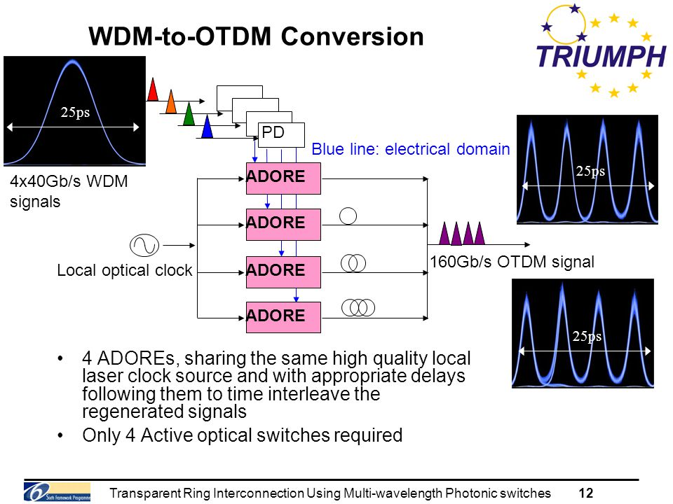 Transparent Ring Interconnection Using Multi-wavelength Photonic switches12 WDM-to-OTDM Conversion 4 ADOREs, sharing the same high quality local laser clock source and with appropriate delays following them to time interleave the regenerated signals Only 4 Active optical switches required 160Gb/s OTDM signal 4x40Gb/s WDM signals Local optical clock Blue line: electrical domain ADORE PD 25ps