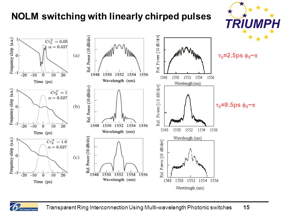 Transparent Ring Interconnection Using Multi-wavelength Photonic switches15 NOLM switching with linearly chirped pulses  0 =2.5ps  0 ~   0 =9.5ps  0 ~ 