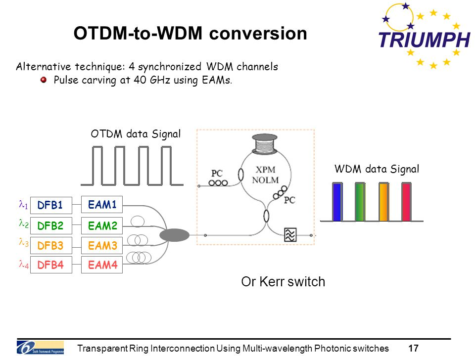 Transparent Ring Interconnection Using Multi-wavelength Photonic switches17 OTDM-to-WDM conversion Alternative technique: 4 synchronized WDM channels Pulse carving at 40 GHz using EAMs.