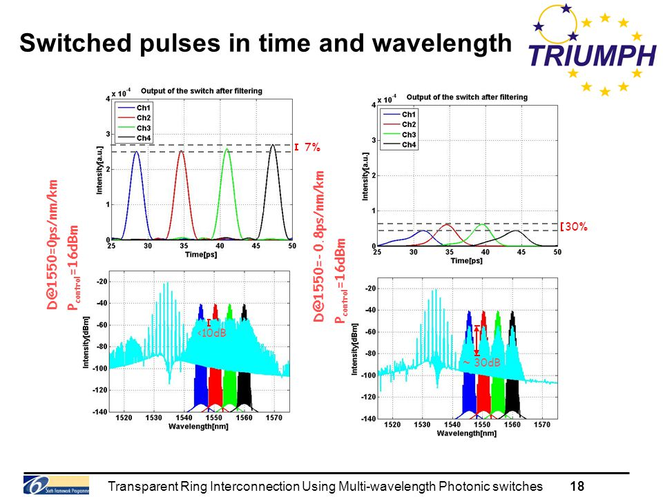 Transparent Ring Interconnection Using Multi-wavelength Photonic switches18 Switched pulses in time and wavelength P control =16dBm D@1550=0ps/nm/km <10dB D@1550=-0.8ps/nm/km P control =16dBm ~ 30dB 7% 30%