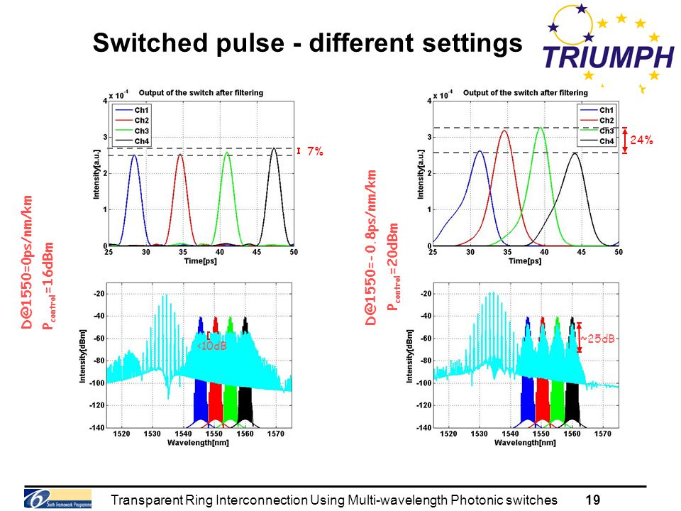 Transparent Ring Interconnection Using Multi-wavelength Photonic switches19 Switched pulse - different settings 24% ~25dB P control =16dBm D@1550=0ps/nm/km D@1550=-0.8ps/nm/km P control =20dBm <10dB 7%