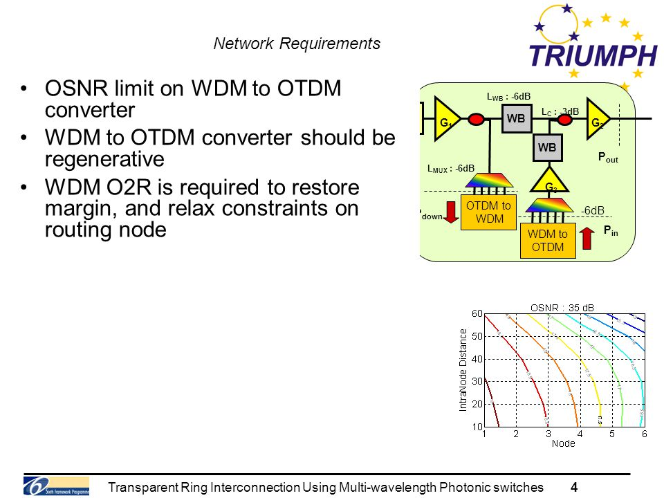 Transparent Ring Interconnection Using Multi-wavelength Photonic switches4 Network Requirements WB SMF+DCF 2R G1G1 G2G2 G3G3 WB OTDM to WDM WDM to OTDM P down P in P out L MUX : -6dB -6dB L WB : -6dB LFLF L C : -3dB Independent transmitters –Free running phase (or even frequency) Collector and Core ring dimensions Loop back enabled Signal wavelengths –Fixed ITU based grid –Known wavelengths Simpler router design –Arbitrary wavelengths Routing flexibility Channel bit rates OSNR limit on WDM to OTDM converter WDM to OTDM converter should be regenerative WDM O2R is required to restore margin, and relax constraints on routing node