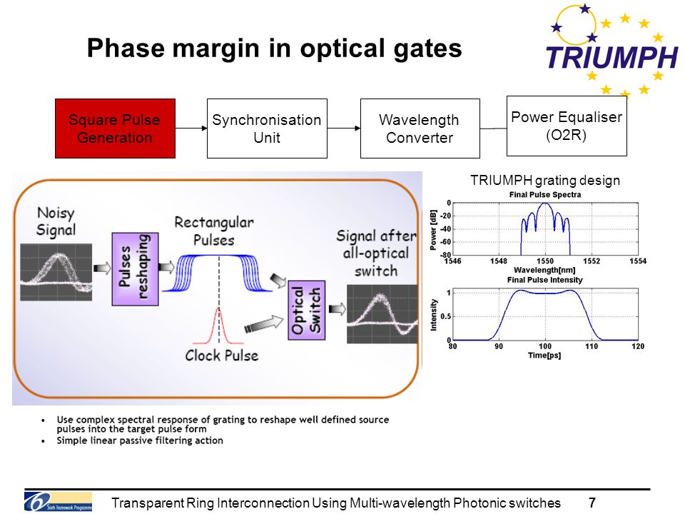 Transparent Ring Interconnection Using Multi-wavelength Photonic switches7 Phase margin in optical gates Synchronisation Unit Wavelength Converter Power Equaliser (O2R) Square Pulse Generation TRIUMPH grating design