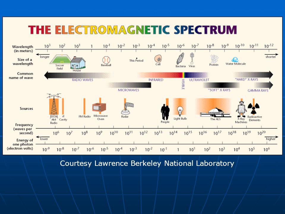 Courtesy Lawrence Berkeley National Laboratory
