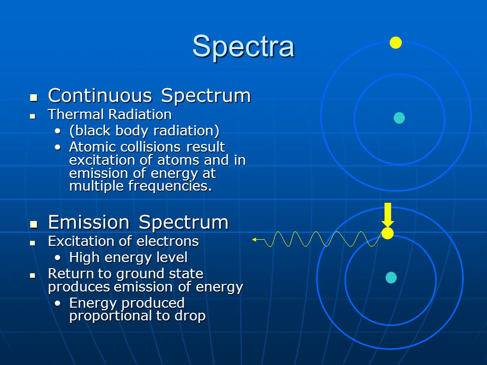 Spectra Continuous Spectrum Continuous Spectrum Thermal Radiation Thermal Radiation (black body radiation)(black body radiation) Atomic collisions result excitation of atoms and in emission of energy at multiple frequencies.Atomic collisions result excitation of atoms and in emission of energy at multiple frequencies.