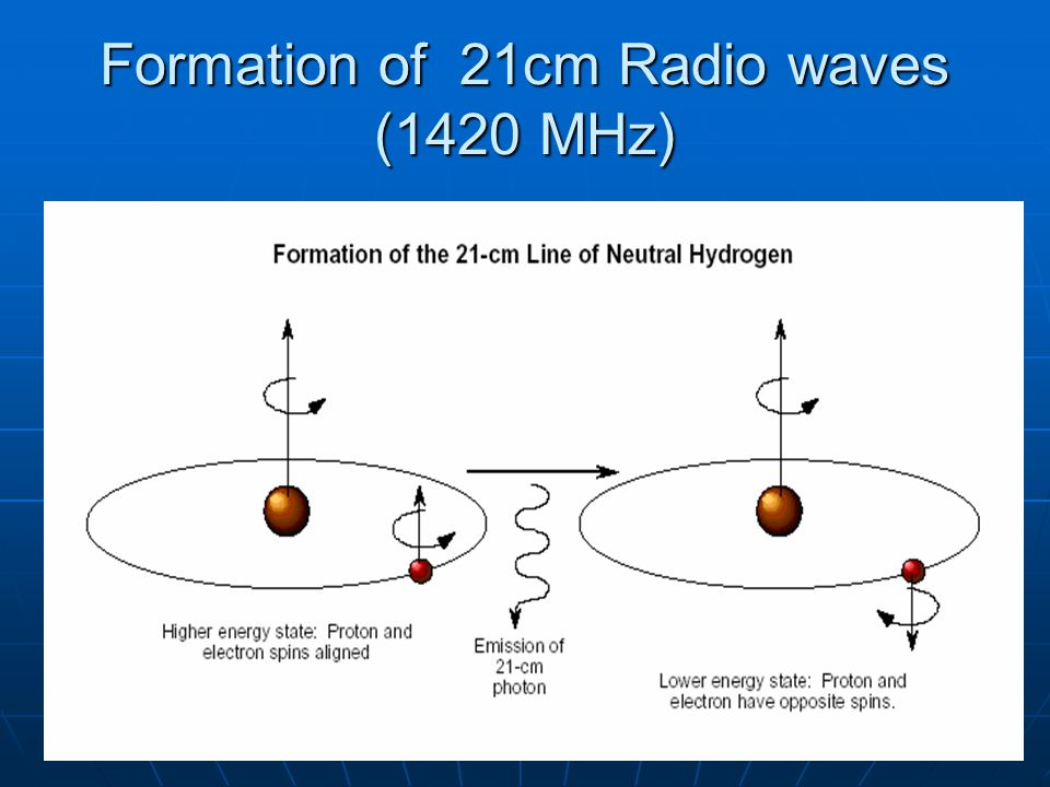 Formation of 21cm Radio waves (1420 MHz)