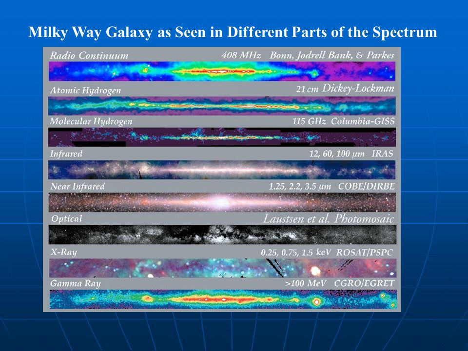 Milky Way Galaxy as Seen in Different Parts of the Spectrum