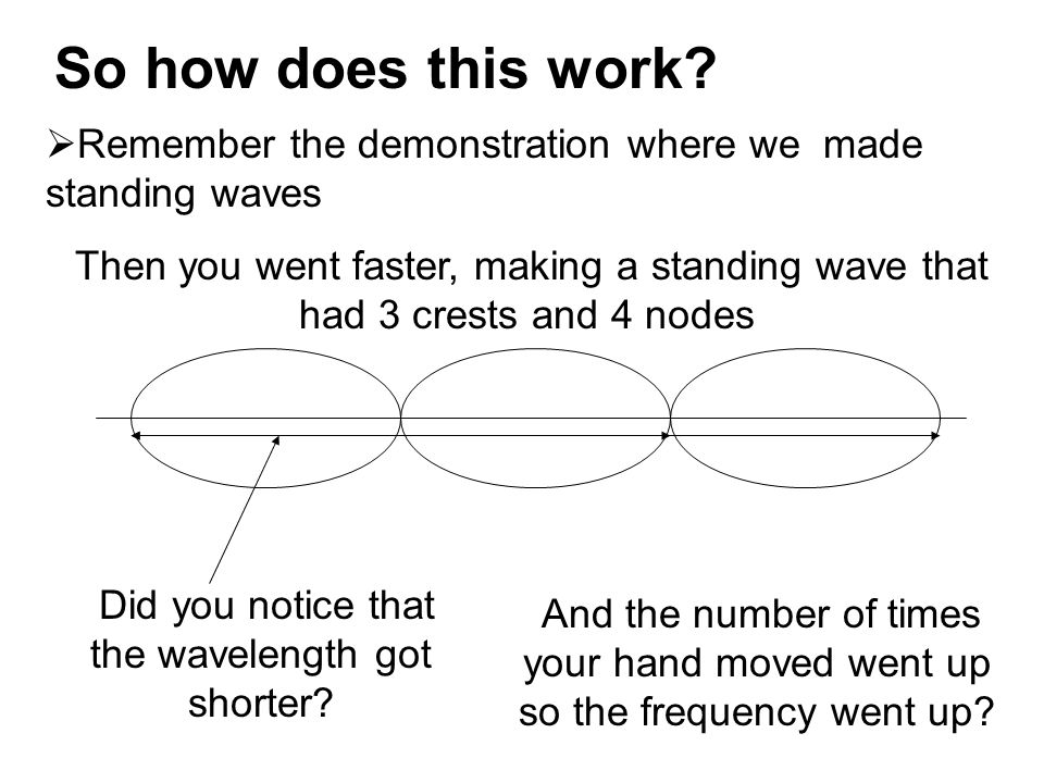 So how does this work?  Remember the demonstration where we made standing waves Then you went faster, making a standing wave that had 3 crests and 4