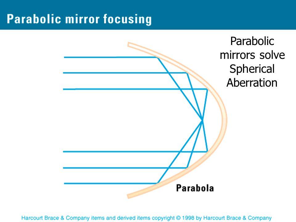 Parabolic mirrors solve Spherical Aberration