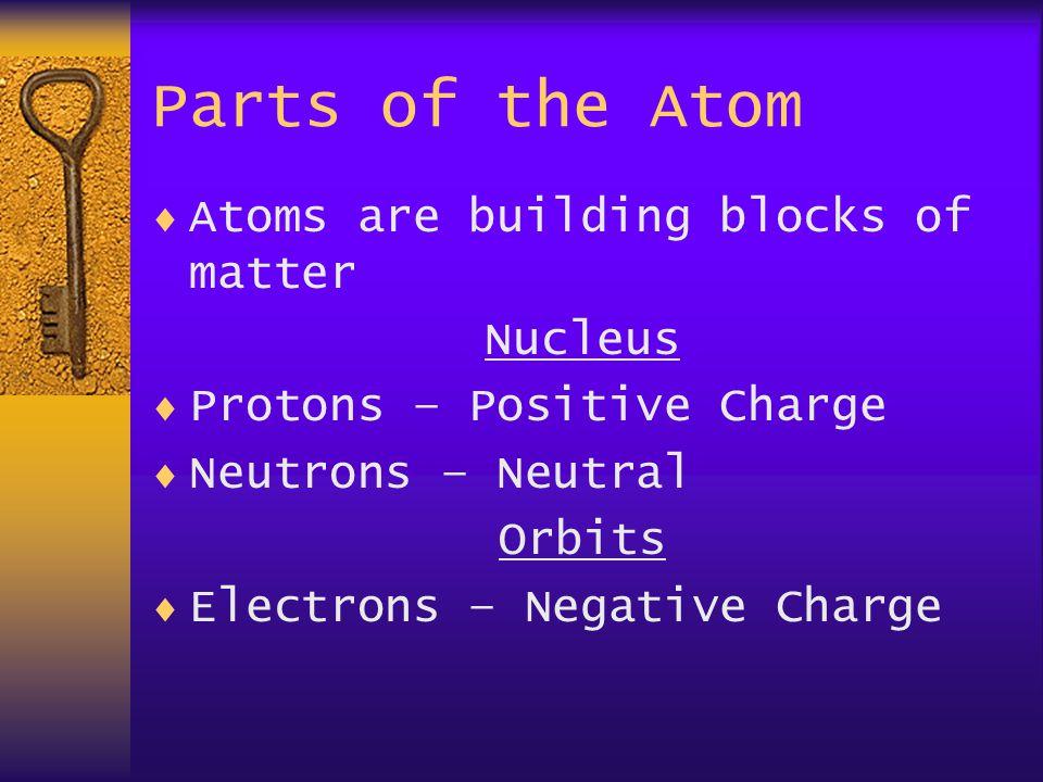 Building Blocks  Elements-pure substances  Atoms- smallest part of an element  Compound- chemically joined elements  Molecule- smallest part of a compound