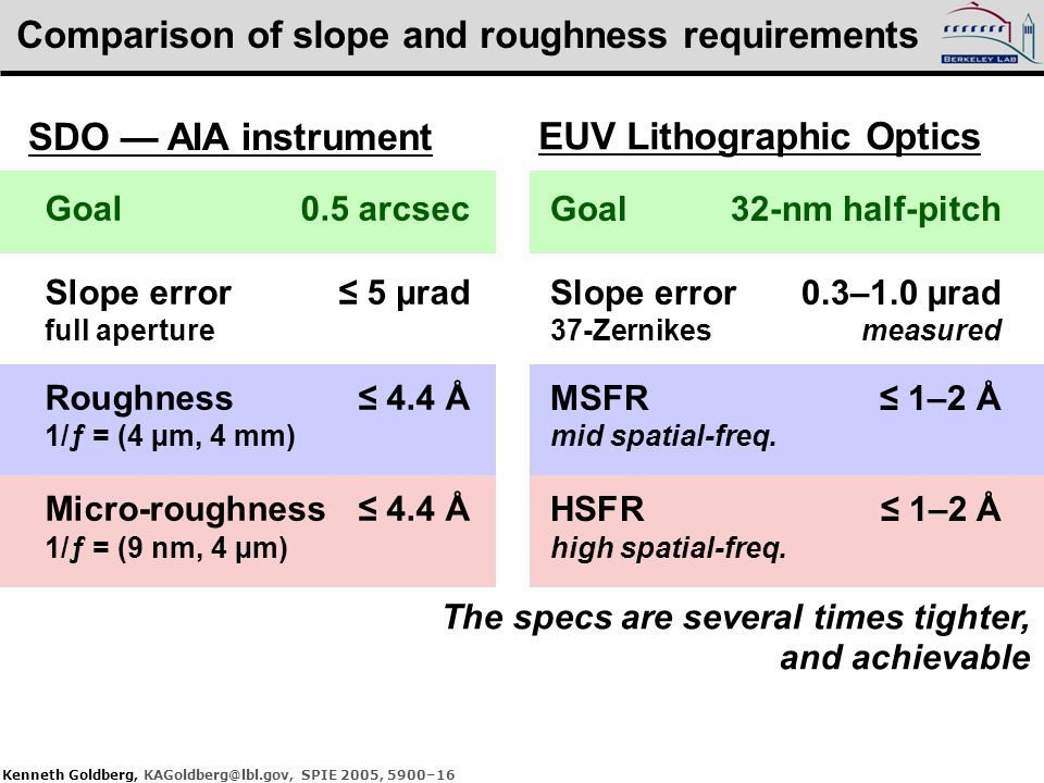 Comparison of slope and roughness requirements Goal32-nm half-pitch Slope error0.3–1.0 µrad 37-Zernikesmeasured MSFR≤ 1–2 Å mid spatial-freq. HSFR ≤ 1