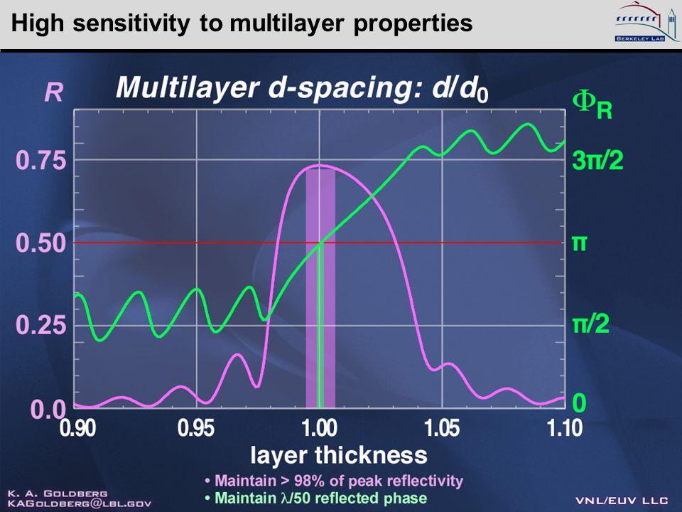 Kenneth Goldberg, KAGoldberg@lbl.gov, SPIE 2005, 5900–16 High sensitivity to multilayer properties