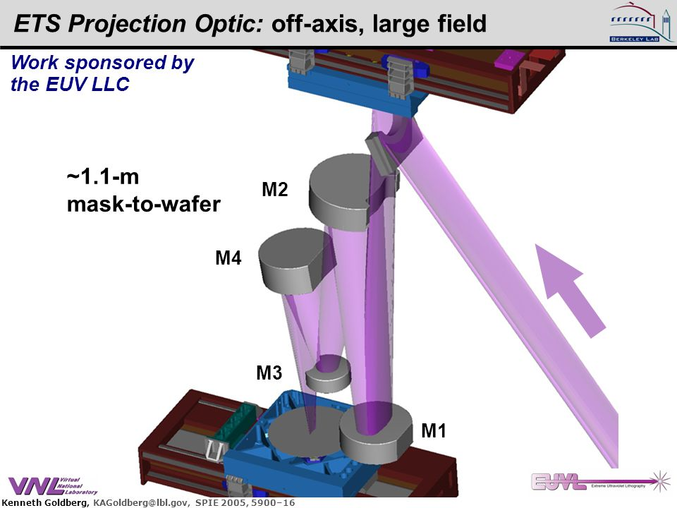 Kenneth Goldberg, KAGoldberg@lbl.gov, SPIE 2005, 5900–16 ETS Projection Optic: off-axis, large field M1 M4 M3 M2 ~1.1-m mask-to-wafer Work sponsored b