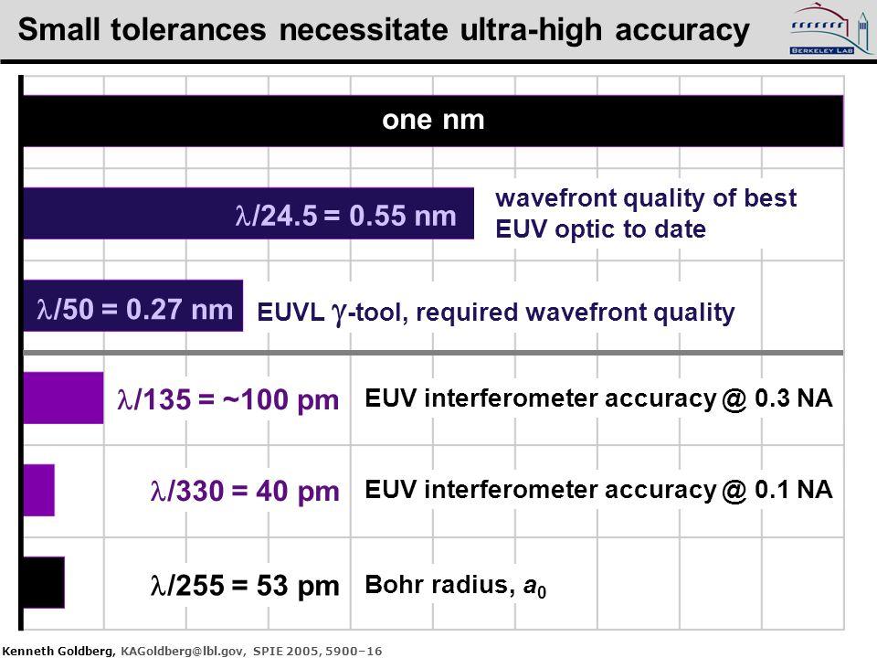 Kenneth Goldberg, KAGoldberg@lbl.gov, SPIE 2005, 5900–16 one nm /24.5 = 0.55 nm /50 = 0.27 nm EUVL  -tool, required wavefront quality /135 = ~100 pm