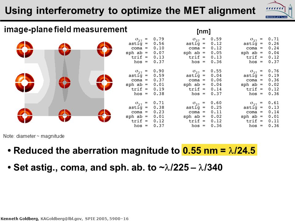 Kenneth Goldberg, KAGoldberg@lbl.gov, SPIE 2005, 5900–16 Using interferometry to optimize the MET alignment [nm] Note: diameter ~ magnitude image-plane field measurement Reduced the aberration magnitude to 0.55 nm = /24.5 Set astig., coma, and sph.
